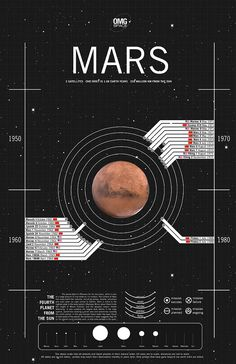 OMG Space – Gorgeous Art Infographics of Space Objects by Margot Trudell – Science, Physics and Astronomy News Cosmos, Nasa, Mars Project, Mars Planet, Planets And Moons, Mission To Mars, Carl Sagan, Space And Astronomy, Our Solar System