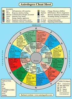 """Astrology Book of Shadows: An astrologer's """"cheat sheet"""" for learning about the signs, planets, houses, etc. --> http://All-About-Tarot.com"""