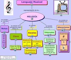 Music School, Music Class, Music Education, Music Is Life, Music Theory, Teaching Music, Study Tips, Music Lyrics, Flute