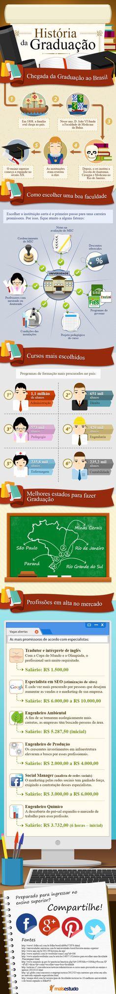 História da graduação #infográfico