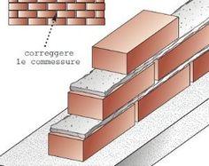 #lavorincasa : ecco come costruire un muro in giardino, robusto e con l'impiego di mattoni pieni.Il nostro articolo con spiegazioni e illustrazioni dettagliate passo dopo passo......