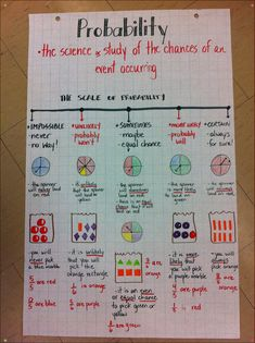 Probability anchor chart - incorporating vocabulary, spinners, fractions and chance, as well as a scale. A great resource to have hanging in the classroom while students are learning probability. Math Strategies, Math Resources, Math Activities, Math Charts, Math Anchor Charts, Math Teacher, Teaching Math, Maths, Math Vocabulary