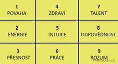 Moje pravdy - Datum narození a Pythagorův čtverec řeknou o lidské povaze vše
