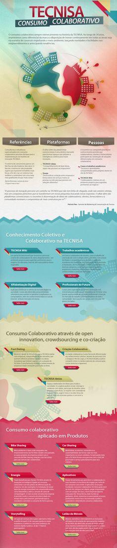 [Infográfico] Sobre Consumo Colaborativo da @Tecnisa