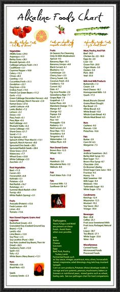 Alkaline Food Chart from The Alkaline Sisters
