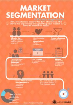 Finding Your Target Market with Market Segmentation Infographic — Setup – Business marketing design Marketing Process, E-mail Marketing, Digital Marketing Strategy, Facebook Marketing, Content Marketing, Internet Marketing, Online Marketing, Social Media Marketing, Affiliate Marketing