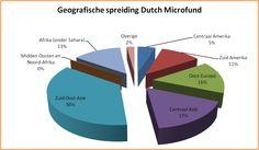 Geografisch overzicht van het vermogen in Dutch Microfund. Via onze beleggingspartners zitten wij in deze regio's verspreidt.