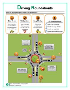 Navigating Ohio's Roundabouts- Tips on safe driving brought to you by our frie. Driving Tips For Beginners, Driving Basics, Driving Test Tips, Driving Rules, Driving Teen, Driving Safety, Driving School, Driving Signs, Drivers Permit Test