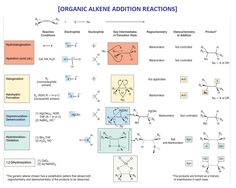 ORGANIC CHEMISTRY ALKENE ADDITION REACTIONS