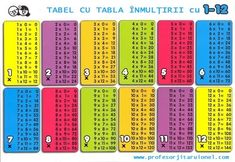 Multiplication Times Tables - Audio and Visual Times Tables, Thing 1, Math Help, Math For Kids, Multiplication, Periodic Table, Ali, Multiplication Tables, Periodic Table Chart