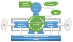 Social Workplace Learning – Der Schlüssel für Innovation und Wettbewerbsfähigkeit
