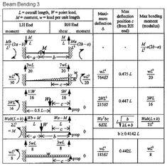 Equations Of Shear Building Model