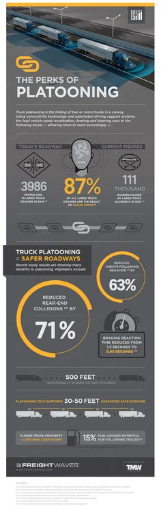 Infographic: The Perks of Platooning - FreightWaves Supply Chain, Infographics, Trucks, Infographic, Truck, Info Graphics, Visual Schedules