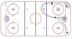 Hockey Drills – Weiss Tech Hockey Drills and Skills Hockey Workouts, Hockey Drills, Ice Hockey, Tech, Sport, Storage, Coaching, Chalkboard, Purse Storage