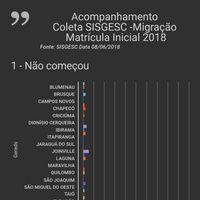 Infographic: Matrícula Inicial 2018- SISGESC - SISTEMA EDUCACENSO - GEREDS