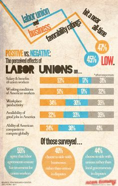 Labor Unions Infographic