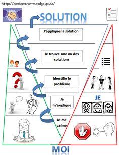 Zones Of Regulation, Communication, Joy, Education, Animation, French, Kids, Socialism, Adhd