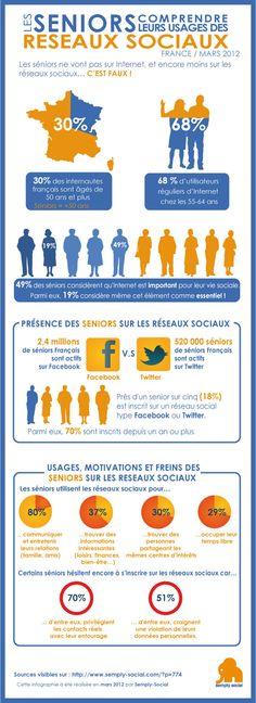[Les seniors et les réseaux sociaux en 2012] Sachez qu'en France, 30% des internautes sont âgés de 50 ans et plus, et que 68% de la tranche des 55-64 ans sont des utilisateurs réguliers d'Internet. Un surnom a d'ailleurs été inventé pour qualifier ces séniors fans du Web : on les appelle les « Silver Surfeurs ».Aujourd'hui en France, environ 2,4 millions de séniors sont inscrits sur Facebook et 520 000 sur  Twitter, ce qui représente dans les deux cas 10% du nombre total d'inscrits.
