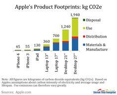 Apple Product Footprints