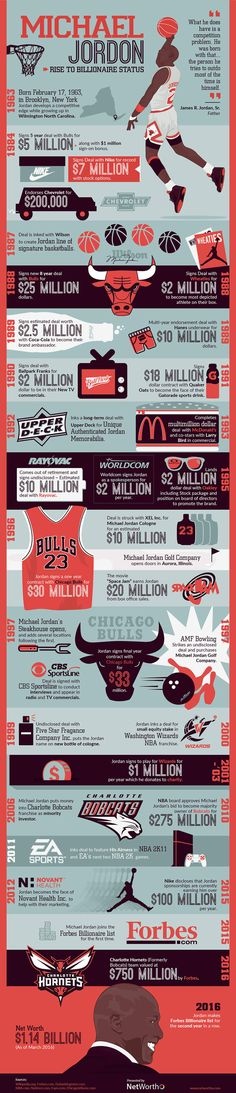 Last year Michael Jordan officially made the Forbes Billionaire list for the first time. In 2016 he has done it again, and is currently the wealthiest athlete on the planet. This timeline graphic from NetWorthO outlines the various investments made by the greatest basketball player of all time to have finally reached $1 billion in net worth.