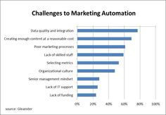 Marketing Automation: The technology centerpiece that drives and enables Inbound marketing.  #MarketingAutomation #InboundMarketing #ContentMarketing