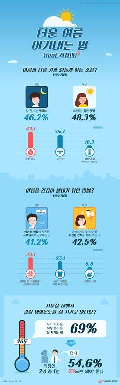건강한 여름 나는 법 男 '에어컨' 女 '시원한 간식 섭취 [인포그래픽] #Summer / #Infographic ⓒ 비주얼다이브 무단 복사·전재·재배포 금지