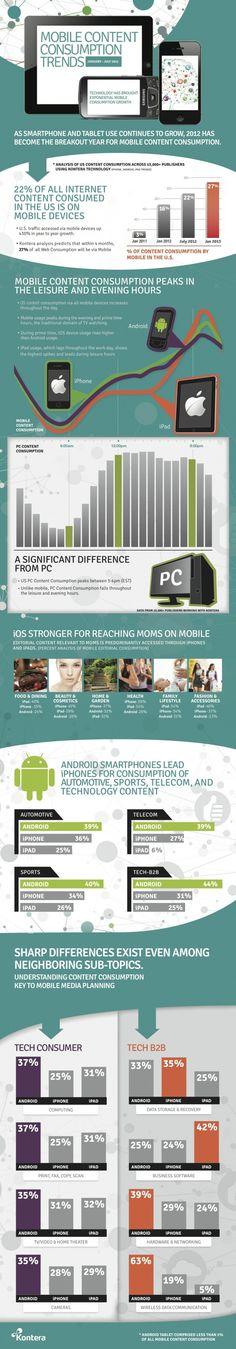 Tendências de consumo de conteúdo em dispositivos móveis