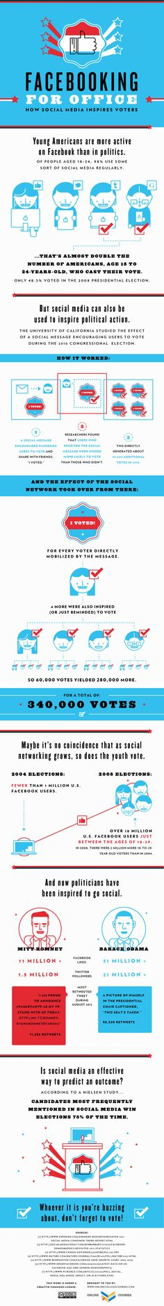 Young Voters Inspired By Facebook –Infographic