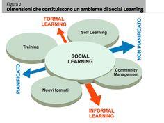 De la planificación educativa, a la creatividad personalizada! (Social Learning and Learning is Work)