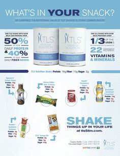 Eating 5 small meals a day helps keep your blood sugar at a stable level and in the fat burning zone. TLS Nutritional Shakes contain of Proten and Fiber aiding in weightloss and metabolism. Protein and Fiber in ev Nutrition Shakes, Health And Nutrition, Nutrition Store, Nutrition Education, Health Tips, Hamilton, Ovarian Cyst Treatment, 21 Day Challenge