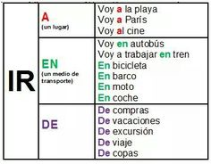 Spanish Basics: How to Describe a Person's Face Spanish Grammar, Spanish Vocabulary, Spanish Words, Spanish English, Spanish Teacher, Spanish Classroom, How To Speak Spanish, Spanish Language, Spanish Sayings