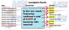In just one round, Transunion confirmed 6 deletions totaling in $2099 of inaccurate debt removed! A big congrats goes out to our client! Have you checked your credit recently? Over 70% of Americans have inaccuracies on their credit report, are you one of them?  If you have any questions about our credit repair services or would like to schedule a free credit repair consultation, contact us at 866-217-9841, or visit us online at www.msicredit.com.