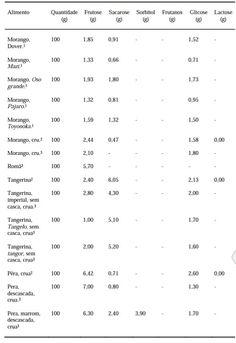 BRAGA, Brenda.Intolerâncias à frutose: revisão de literatura e compilados de tabelas de composição. 2016. Trabalho de Conclusão de Curso. Universidade Federal do Rio Grande do Norte.