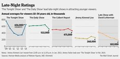 Marcelo Prince @marcelolprince Millennial magnet: @jimmyfallon is the only late-night host pulling in more young viewers. http://on.wsj.com/1zOVJ5h