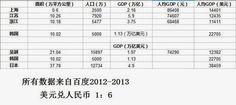 吴越地区与韩国,日本之比较。 浙江的面积,人口与韩国差不多,人均产值却比韩国低了一半。从这比较可以看出,吴越只要独立了,驱逐了共产党寄生虫,吴越人民的收入立即可以增加一倍!