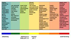 Vegetables Ph   pH of various foods in the body