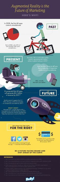 The Future of Marketing #Infographics
