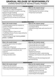 Revisiting…Gradual Release of Responsibility   Teacher Tips