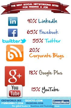 The Best Social Networking Sites For Finding A Job {infographic}