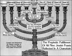 jewish holy days chart | Pillar of Enoch Ministry Blog