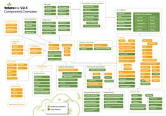 Component Overview: Core Components and Totara Extensions Infographics, Extensions, Core, Management, Trends, Teaching, Education, Learning, Infographic