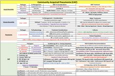This is a minimalist study chart going over the basic treatments. It's nothing detailed but it does have some basic information that may be helpful during your study sessions for the NAPLEX. Asthma Remedies, Community Acquired Pneumonia, Pharmacy School, Pa School, Community Health Nursing, Acute Bronchitis, Mind Maps