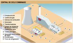 Esquema de una central eléctrica de ciclo combinado.