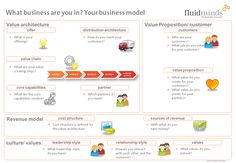 Check out this Business Model Canvas to get a slight idea of what a Business Model Canvas is about and which important questions are dealt with.