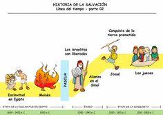 Dibujos para catequesis: LA HISTORIA DE LA SALVACIÓN - Línea del tiempo, PARTE 2
