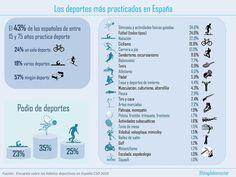 Regularmente, el Consejo Superior del Deporte (CSD) elabora una encuesta para conocer las prácticas deportivas de los españoles. La última es del 2010, y me ha parecido interesante plasmarla en una…