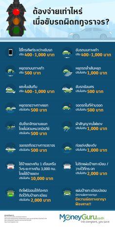 วันนี้ MoneyGuru นำสาระดีๆ มานำเสนอสำหรับผู้ใช้รถใช้ถนนทุกท่านครับ เรามาดูกันดีกว่าว่าการทำผิดกฎจราจร แต่ละข้อหา จะต้องเสีย ค่าปรับ เท่าไหร่บ้าง? โดยเราได้ทำการรวบรวมอัตรา ค่าปรับ ที่พบบ่อยมานำเสนอเป็น อินโฟกราฟฟิก เพื่อให้ผู้ใช้รถใช้ถนนสามารถทราบข้อมูล และเพื่อช่วยให้ท่านสามารถหลีกเลี่ยงการทำผิดกฎจราจรเพื่อความปลอดภัยในการใช้รถใช้ถนน และเพื่อความปลอดภัยสำหรับตัวคุณ คนที่คุณรัก และทรัพย์สินของคุณด้วยครับ
