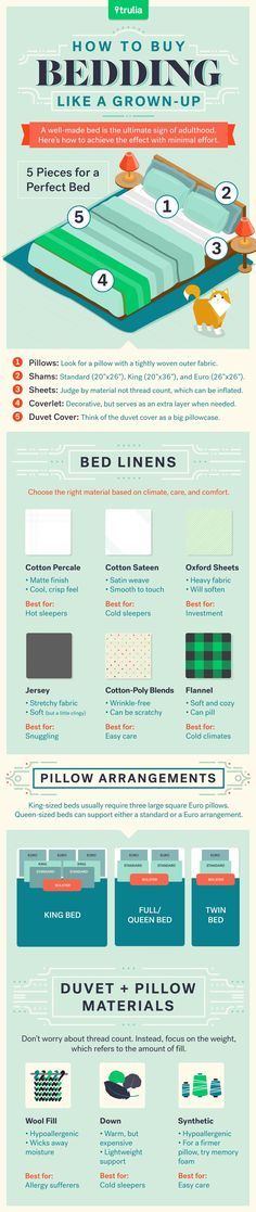 Forgot the mattress pad & pillow covers ...... How To Buy Bedding Infographic