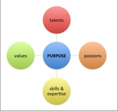 """Do You Know Your """"Why?"""" 4 Questions To Find Your Purpose"""