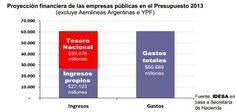 El Estado financia el 50% del gasto de las empresas públicas